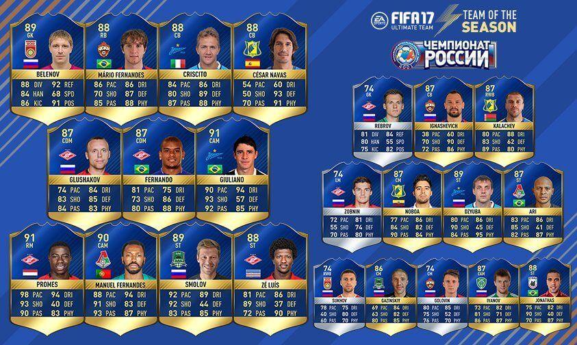 TOTS de la Liga Rusa de FUT 17