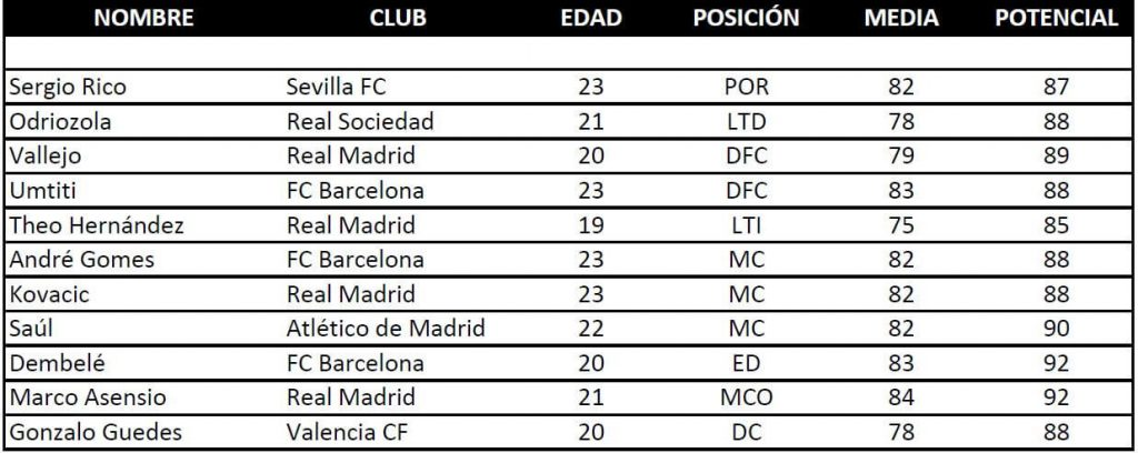 Promesas de la Liga Santander para FIFA 18