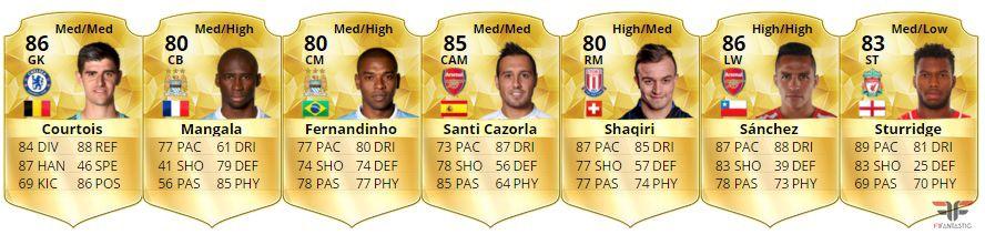 El mejor equipo de la Premier League FIFA 16 Ultimate Team, best team Premier League FUT 16