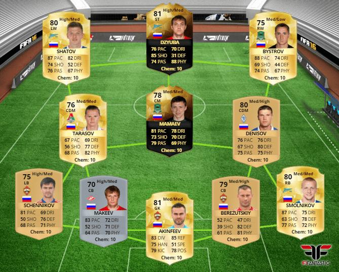 Selección de Rusia en FUT 16