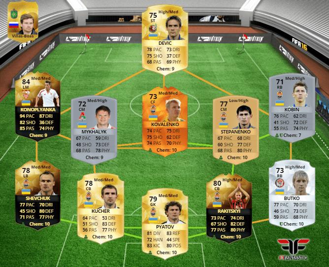 Selección de Ucrania en FUT 16