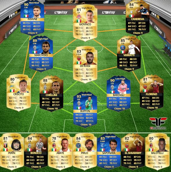 Selección de Italia en FUT 16