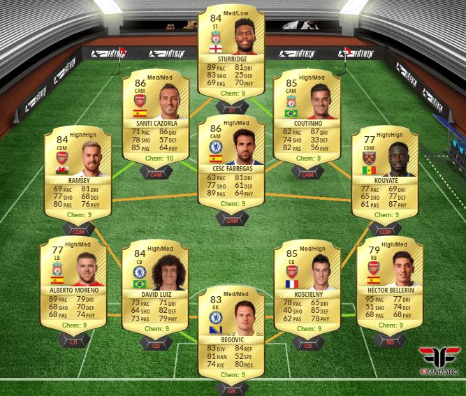 Las mejores formaciones de FIFA 17 Ultimate Team 4-2-3-1