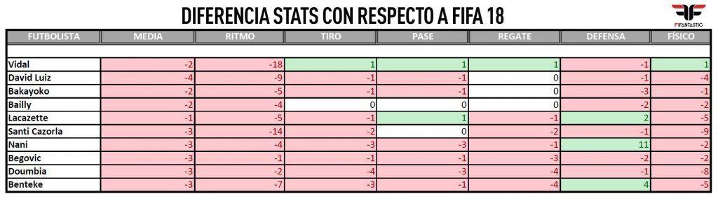 Estadísticas downgrades de FIFA 19