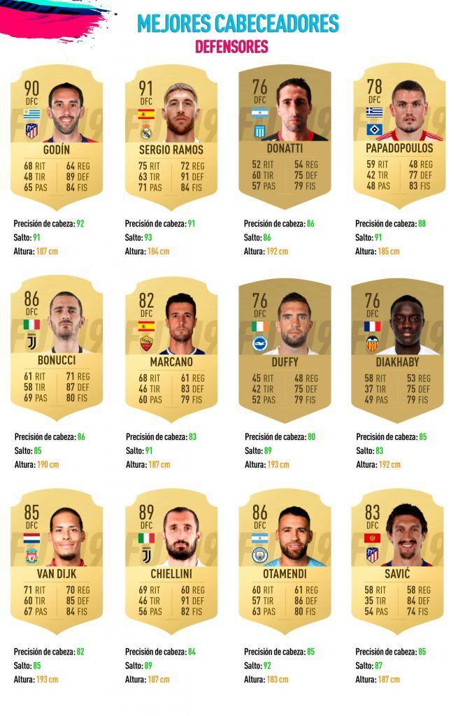 Los mejores rematadores de cabeza de FIFA 19