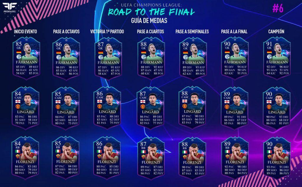 Media de las cartas UCL: Road to the Final de FIFA 19 Ultimate Team
