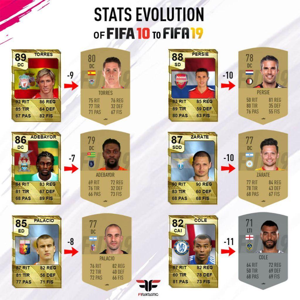 Evolución de los jugadores desde FIFA 10 hasta FIFA 19