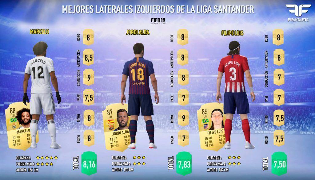 El mejor lateral izquierdo de la Liga Santander en FIFA 19 Ultimate Team