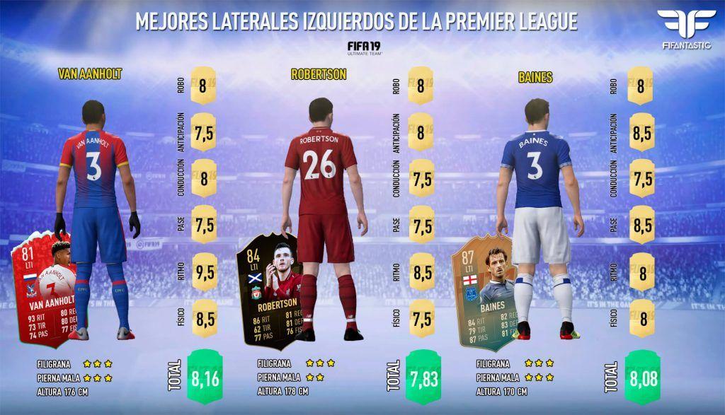 El mejor lateral izquierdo de la Premier League de FIFA 19 Ultimate Team