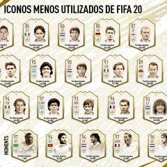 Los Iconos menos utilizados de FIFA 20