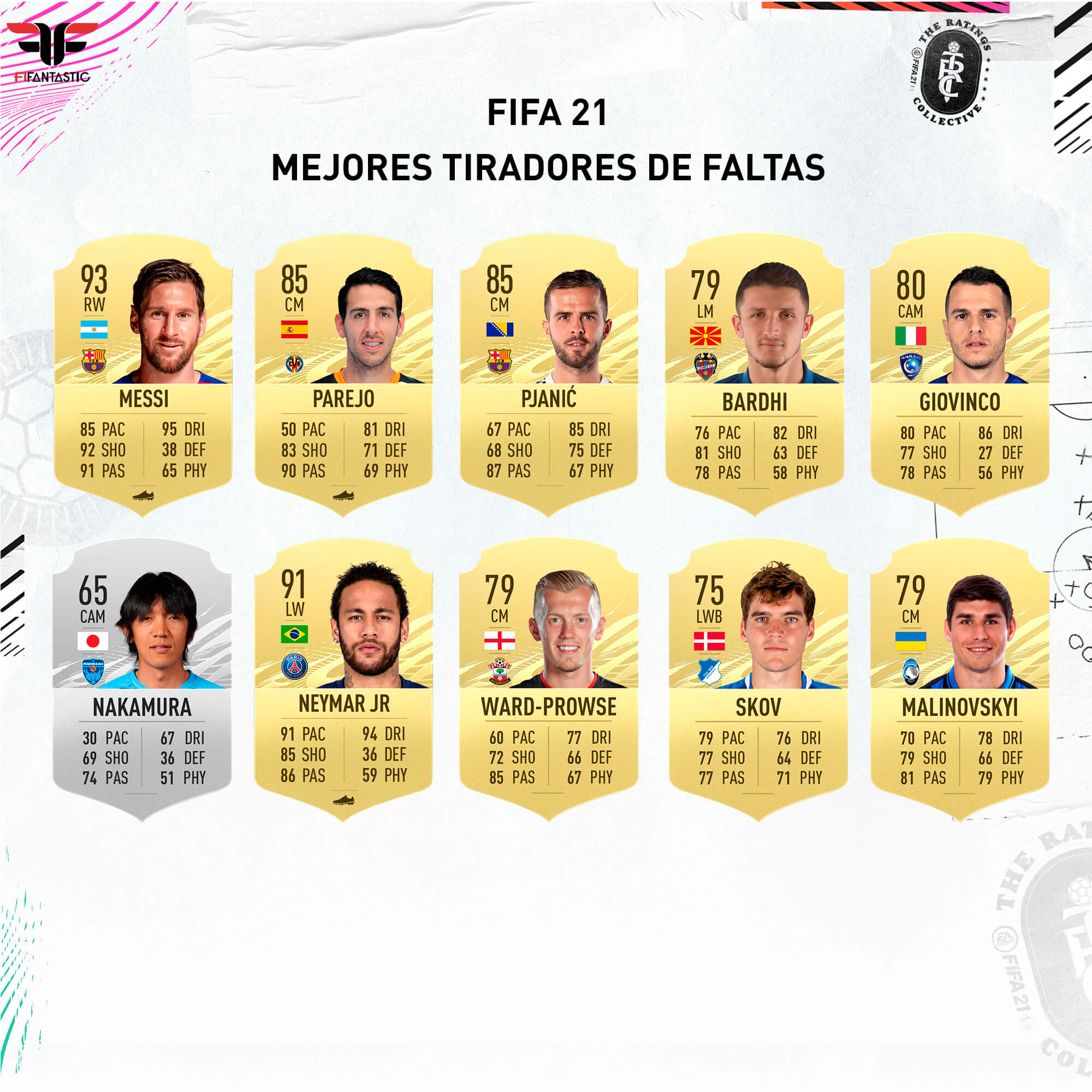 Los mejores tiradores de falta de FIFA 21