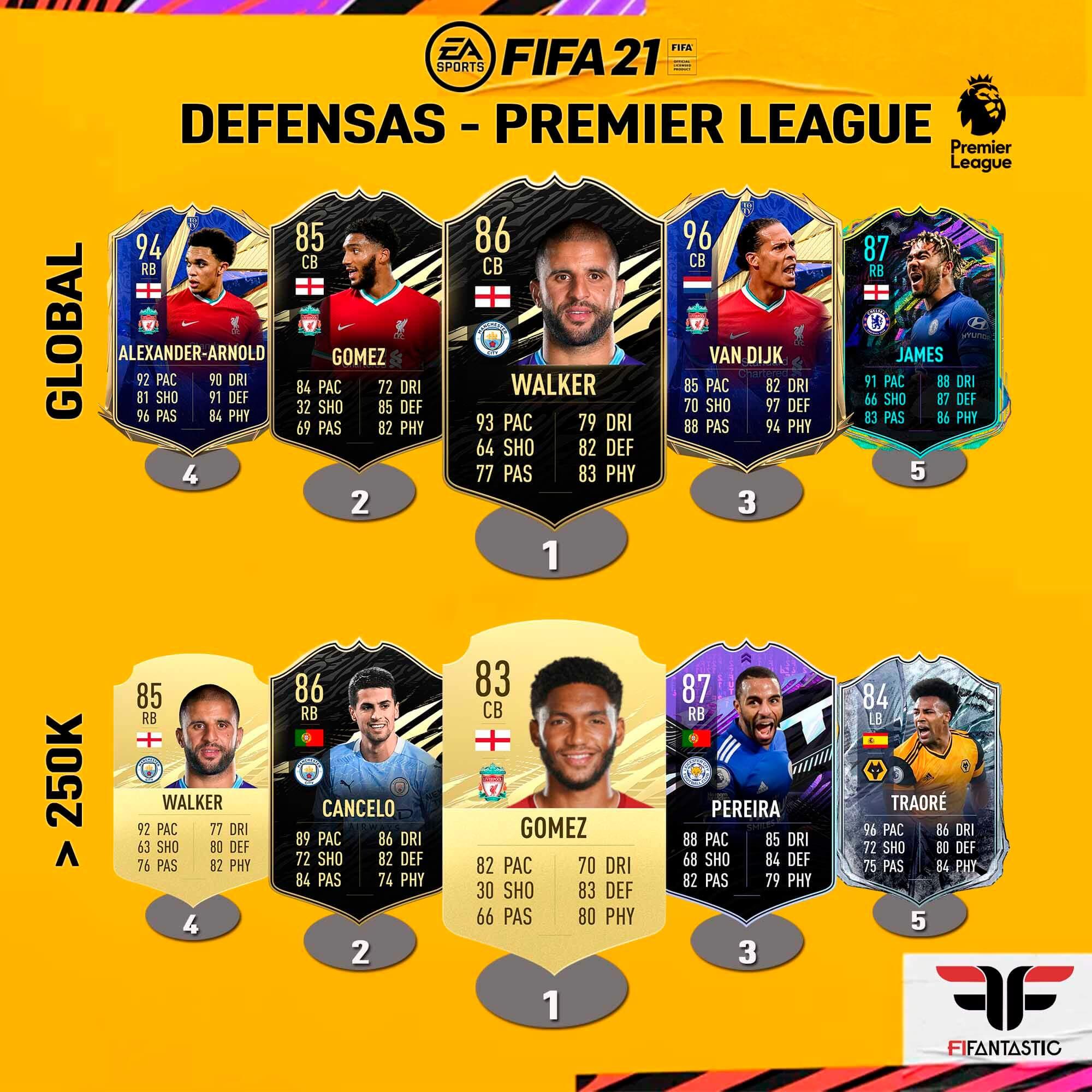 Los jugadores más Meta de la Premier League