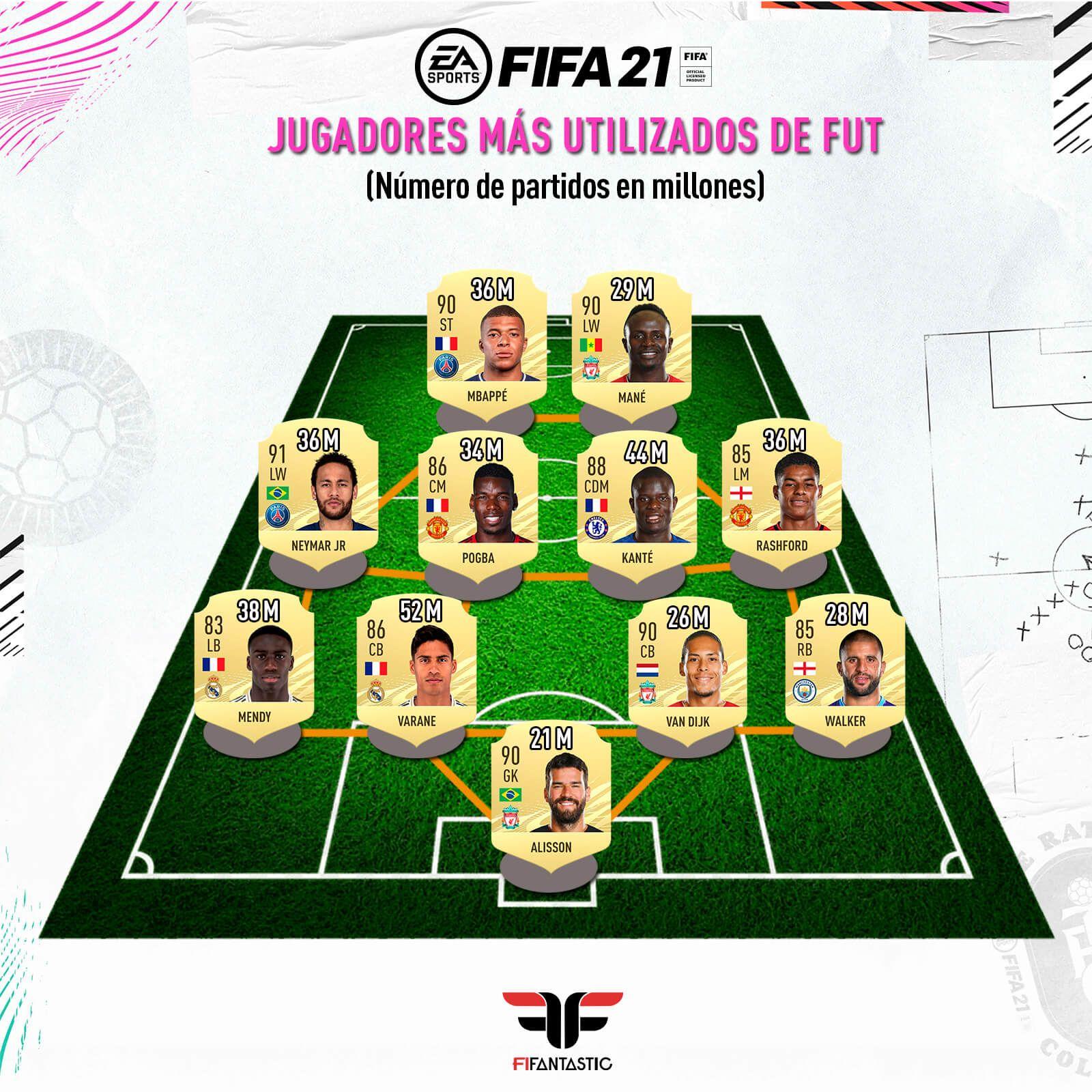 Los jugadores más utilizados de FIFA 21 Ultimate Team
