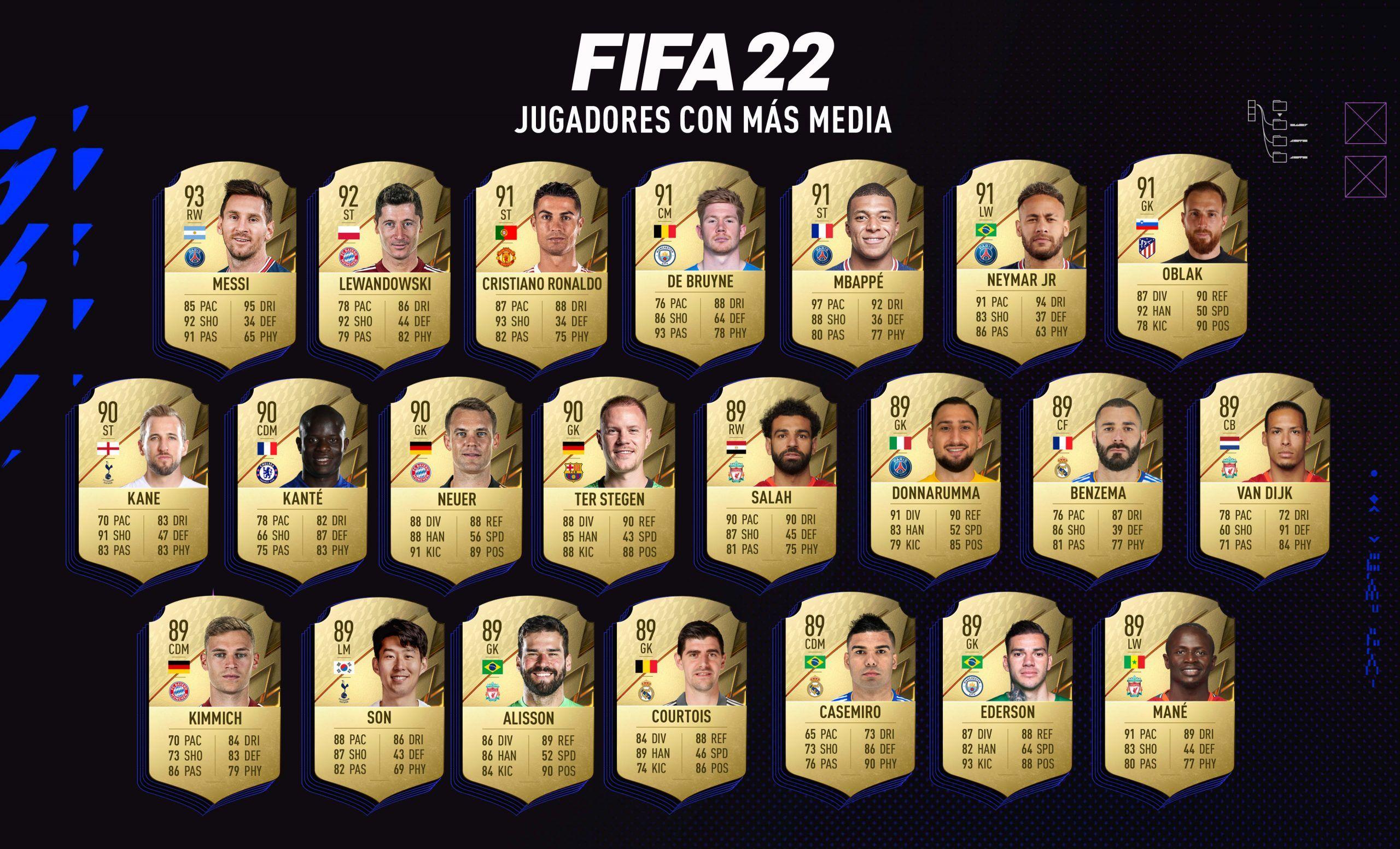 Los jugadores con más Media de FIFA 22